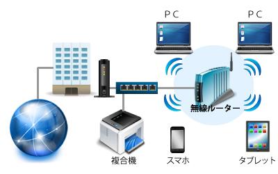 network-construction-wirelesslan